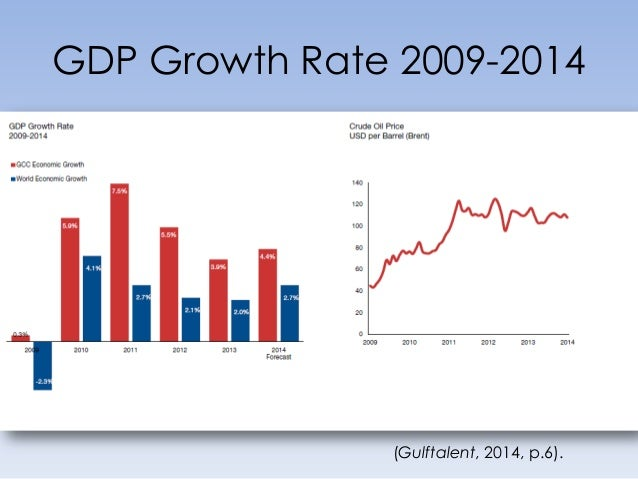 GDP Growth Rate 2009-2014 (Gulftalent, 2014, p.6).