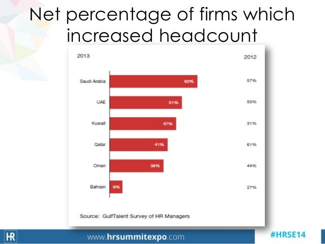 Net percentage of firms which increased headcount