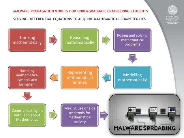 malware propagation