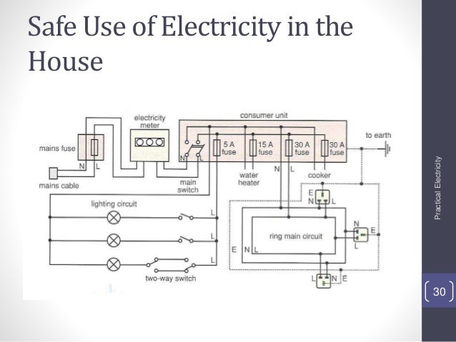 Great Safe Use Of Electricity In The House PracticalElectricity 30 ...