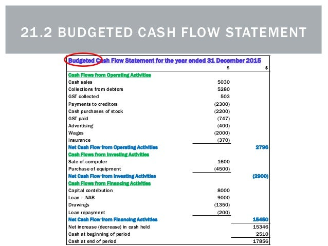 21.2 The Budgeted Cash Flow Statement