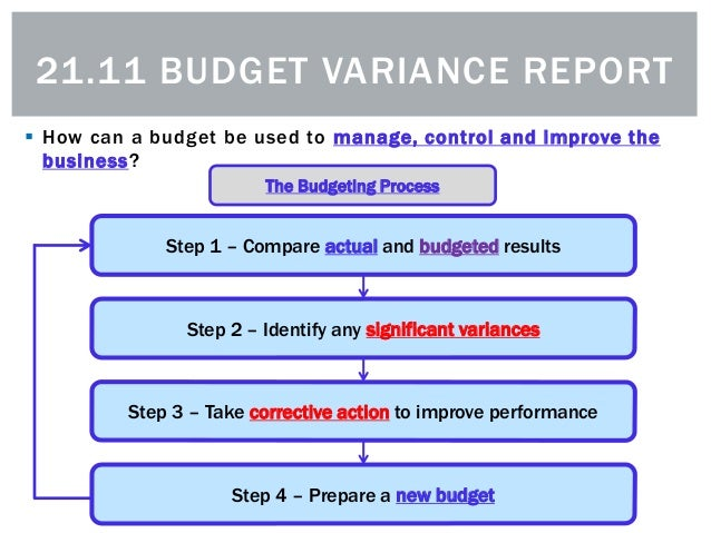 Budget Variance – This is what to do next