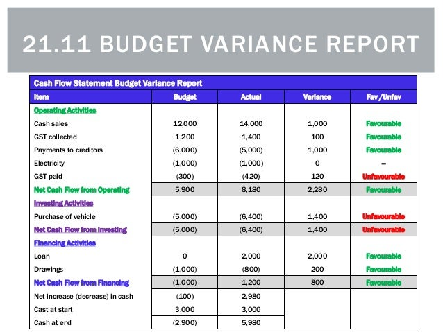 variance report Revenue variance report the revenue variance report report calculates expected commission revenue and compares it to the actual posted commission revenue.