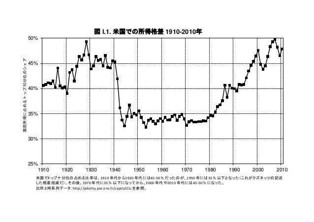 25% 30% 35% 40% 45% 50% 1910 1920 1930 1940 1950 1960 1970 1980 1990 2000 2010 国民所得に占めるトップ10分位のシェア 図 I.1. 米国での所得格差 1910-20...
