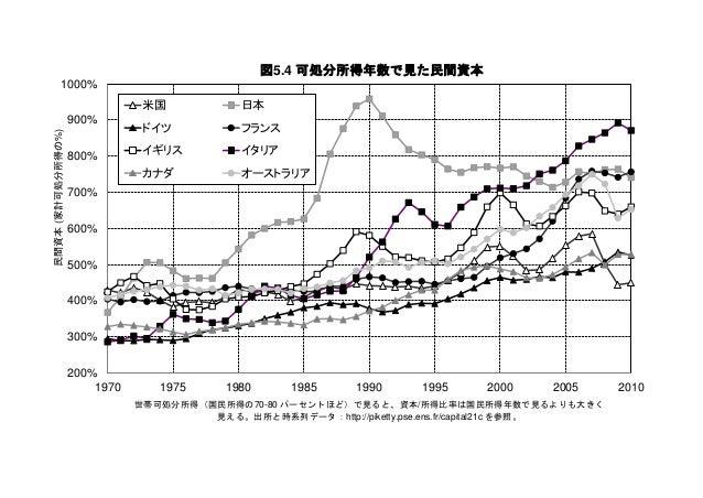 データ集 トマ・ピケティ『21 世紀の資本』