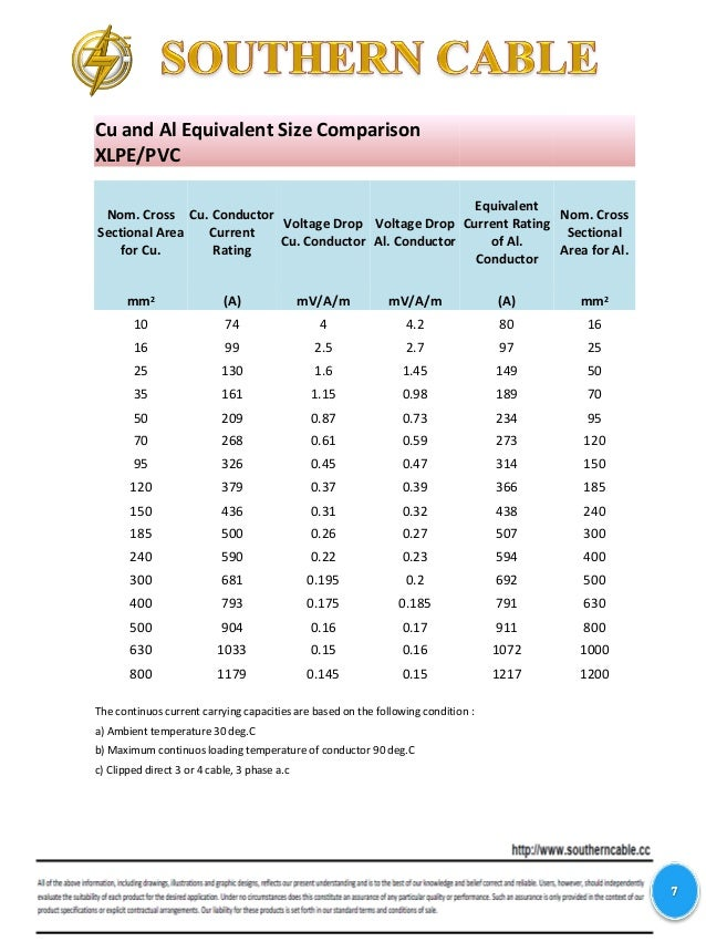 Wire Size And Amperage Rating Table Images - Wiring Table And ...