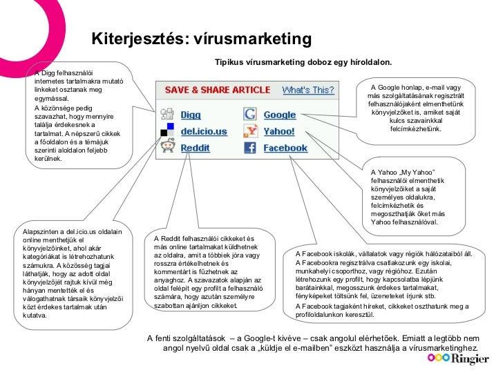 Kiterjesztés: vírusmarketing Tipikus vírusmarketing doboz egy híroldalon. A Digg felhasználói internetes tartalmakra mutat...