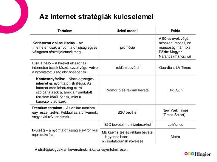 Az internet stratégiák kulcselemei A stratégiák gyakran keverednek, ritka az egyértelmű eset. Tartalom Üzleti modell Példa...