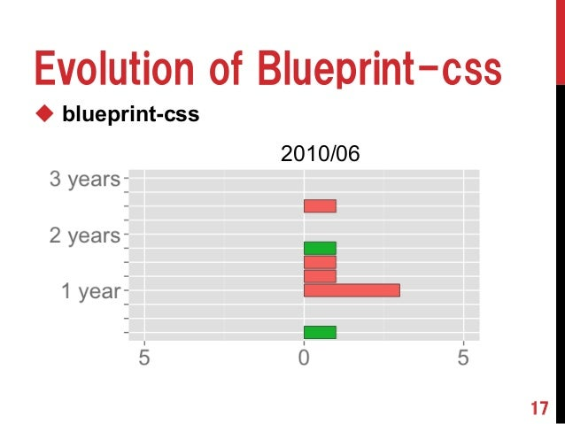 210 software population pyramids the current and the future of oss blueprint css 17 evolution of blueprint css 201006 malvernweather Gallery