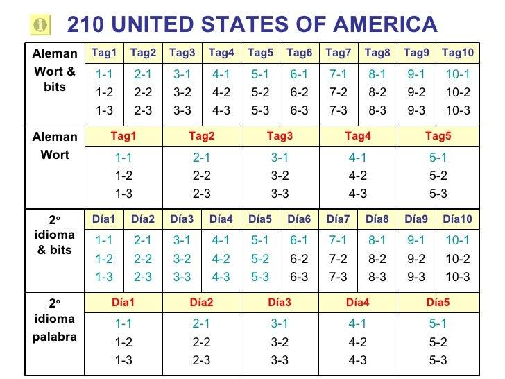 210 UNITED STATES OF AMERICA Tag10 Tag9 Tag8 Tag7 Tag6 Tag5 Tag4 Tag3 Tag2 Tag1 5-1 5-2 5-3 4-1 4-2 4-3 3-1 3-2 3-3 2-1 2-...