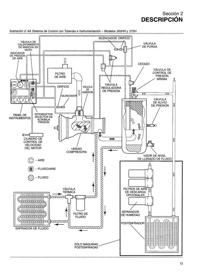 manual-espanol-compresor-sullair-375 h