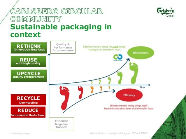 carlsberg and value chain The marketing strategy of carlsberg analyses the brand which has a presence in both alcoholic and non-alcoholic beverage segment carlsberg operates through various retail and wholesale.