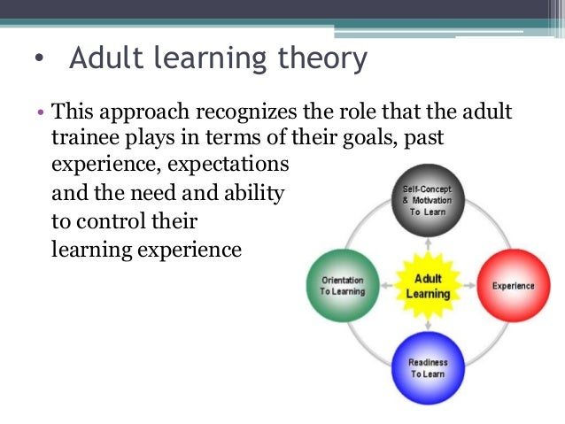 HRM Learning Theories