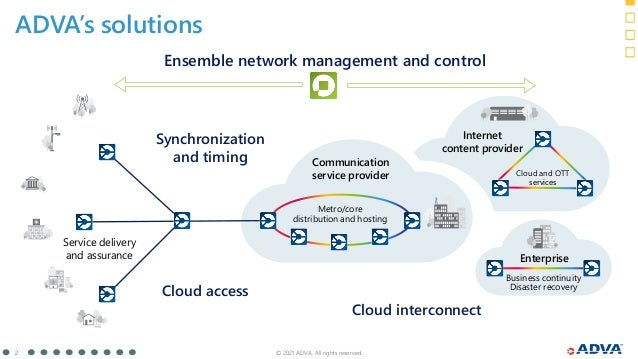 © 2021 ADVA. All rights reserved. 2 Communication service provider Metro/core distribution and hosting Cloud interconnect ...