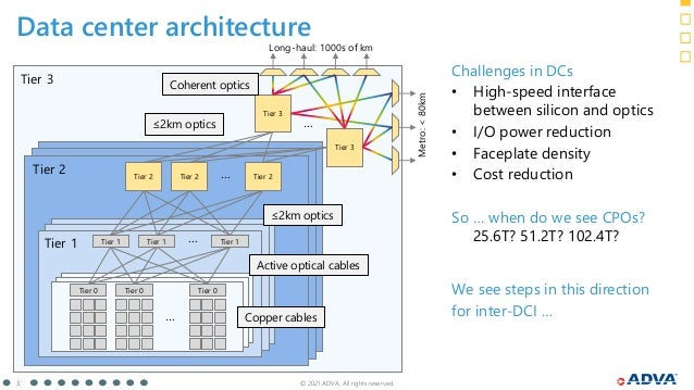 © 2021 ADVA. All rights reserved. 3 Data center architecture Tier 0 Tier 0 Tier 0 … Tier 1 Tier 1 Tier 1 … Tier 2 Tier 2 T...