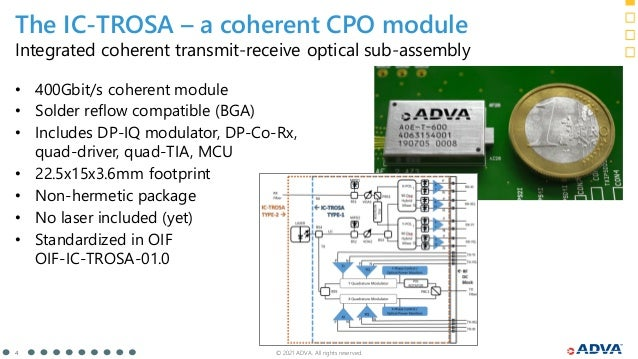 © 2021 ADVA. All rights reserved. 4 Integrated coherent transmit-receive optical sub-assembly • 400Gbit/s coherent module ...