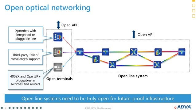 © 2021 ADVA. All rights reserved. 3 Open optical networking 400ZR and OpenZR+ pluggables in switches and routers Xponders ...