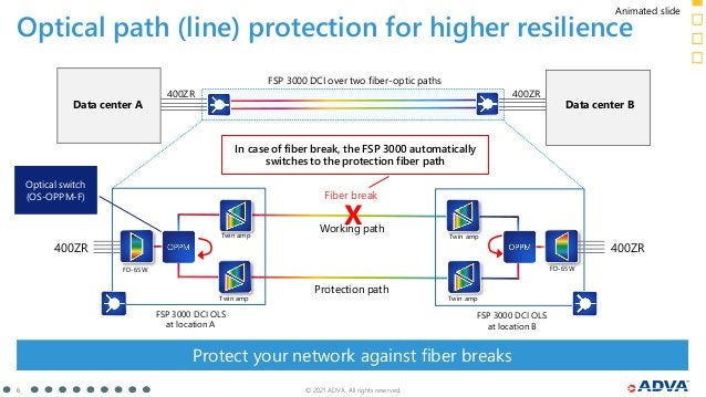 © 2021 ADVA. All rights reserved. 6 Optical path (line) protection for higher resilience FSP 3000 DCI over two fiber-optic...