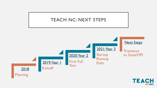 TEACHNC: NEXT STEPS • Funding for startup runway ends November 2021. • Stakeholders agree TeachNC should be located at DPI...