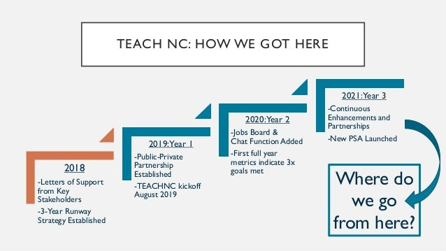 TeachNC Year 1 Performance • Website visits: 81,249 • Total emails captured: 4,920 • Application Checklists Created: 1,321...