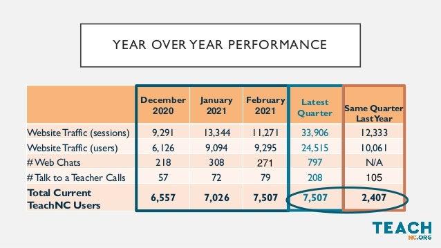 November December January Current Quarter Same Quarter Last Year Website Traffic (sessions) 8,386 9,291 13,344 31,021 9,60...