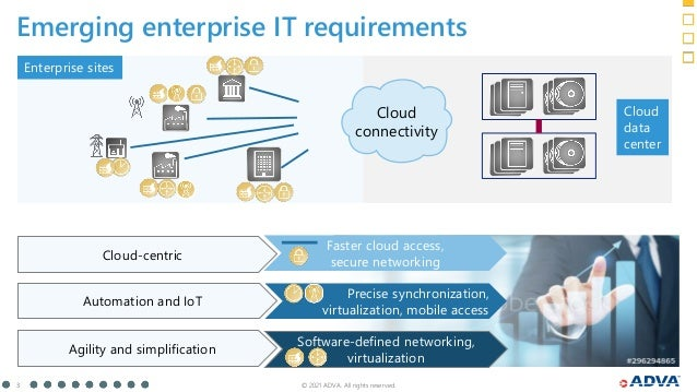 © 2021 ADVA. All rights reserved. 3 Emerging enterprise IT requirements Cloud connectivity Agility and simplification Auto...