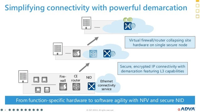 © 2021 ADVA. All rights reserved. 4 From function-specific hardware to software agility with NFV and secure NID Simplifyin...