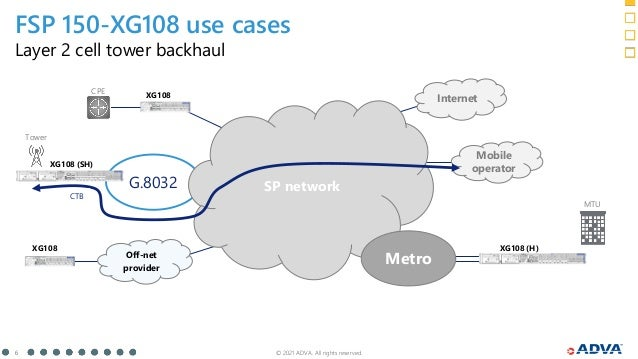 © 2021 ADVA. All rights reserved. 6 FSP 150-XG108 use cases Layer 2 cell tower backhaul G.8032 Off-net provider SP network...