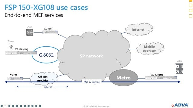 © 2021 ADVA. All rights reserved. 7 FSP 150-XG108 use cases End-to-end MEF services G.8032 Off-net provider SP network Met...