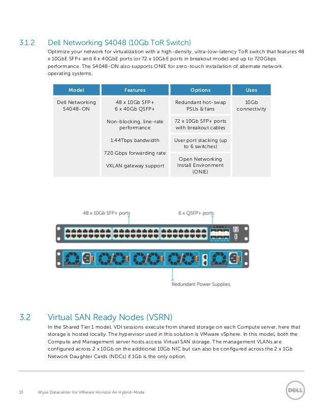 Wyse Datacenter For Vmware Horizon Air Hybrid Mode Ra