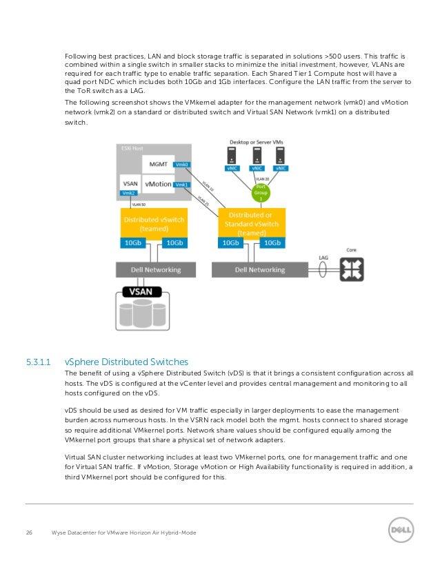 Wyse Datacenter for VMware Horizon Air Hybrid-Mode RA
