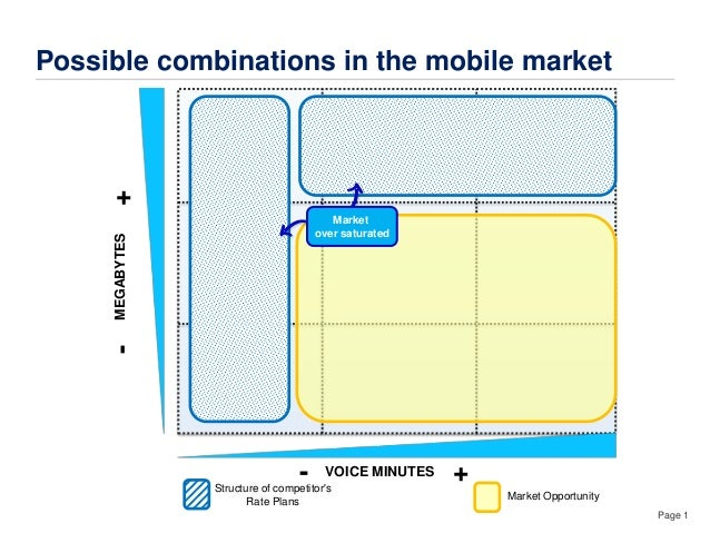 Page 1 Structure of competitor's Rate Plans MEGABYTES+- VOICE MINUTES +- Market Opportunity Possible combinations in the m...