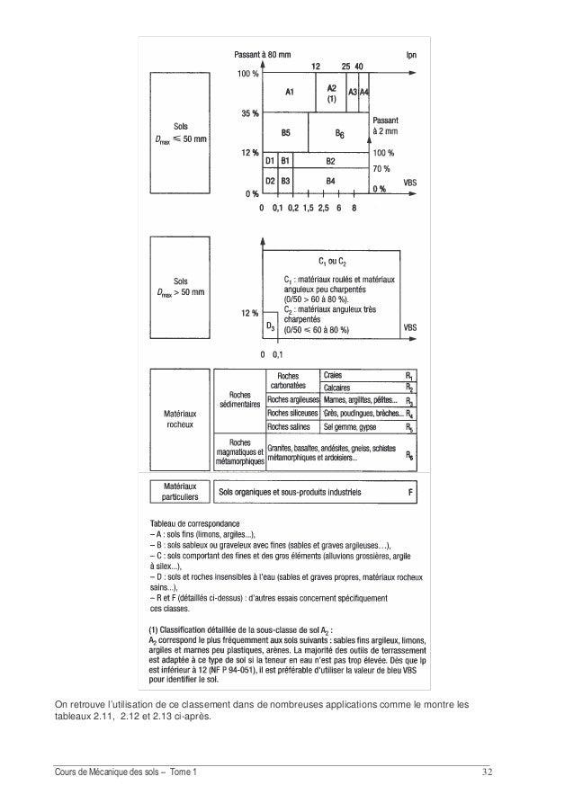 !& 3.4. Exercices Exercice 2.10 Quelle est la classification géotechnique des sols (1), (2) et (3) dont les courbes granul...