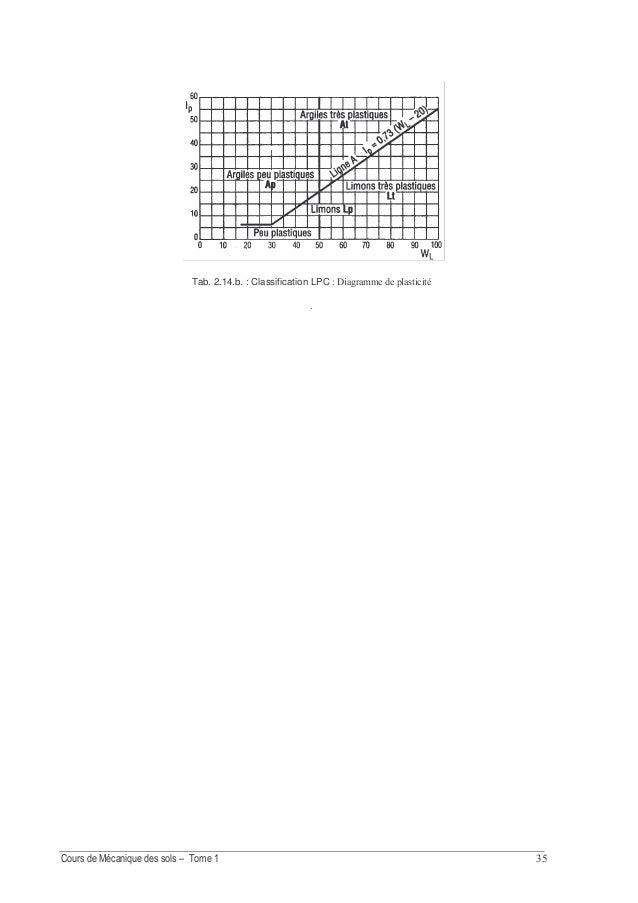 ! Fig.3.1 Courbe de compactage pour une énergie de compactage donnée. 2.2. Influence de la nature du sol De façon générale...