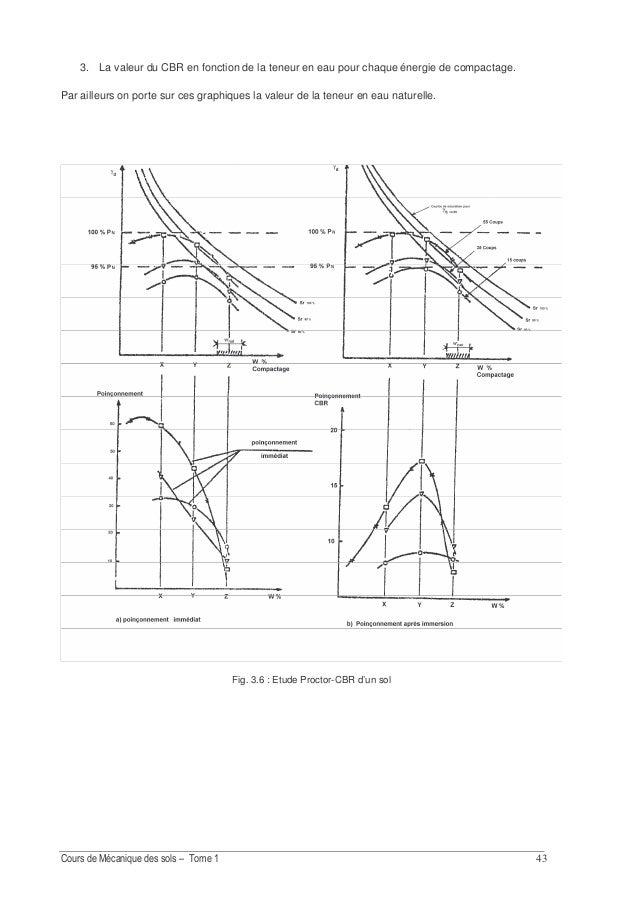 E 4. PROBLEME : Etude d'une couche de fondation d'une piste d'atterrissage d'un aérodrome On veut réaliser la couche de fo...