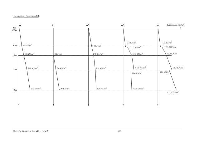 &- Fig. 5.2 : Définition du gradient hydraulique 1.3.3. Gradient hydraulique On définit le gradient hydraulique i entre de...