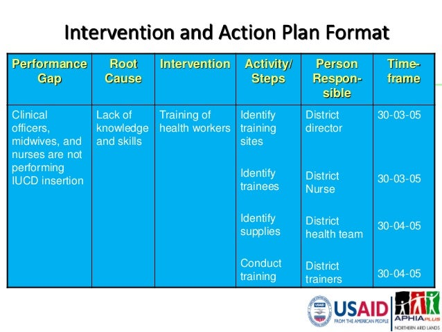 Performance improvement approach orientation for Template for action plan for performance improvement