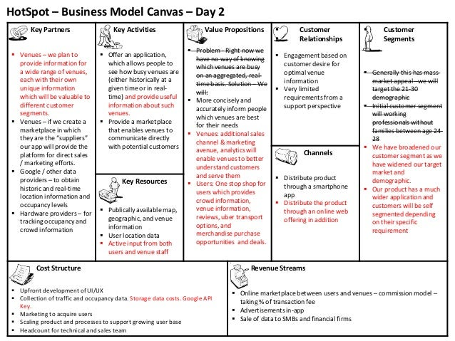 HotSpot – Business Model Canvas