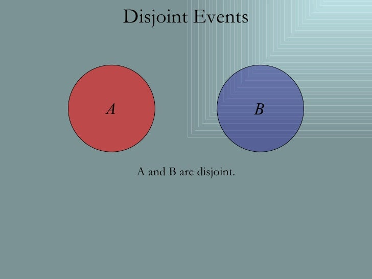 Disjoint Events A and B are disjoint.