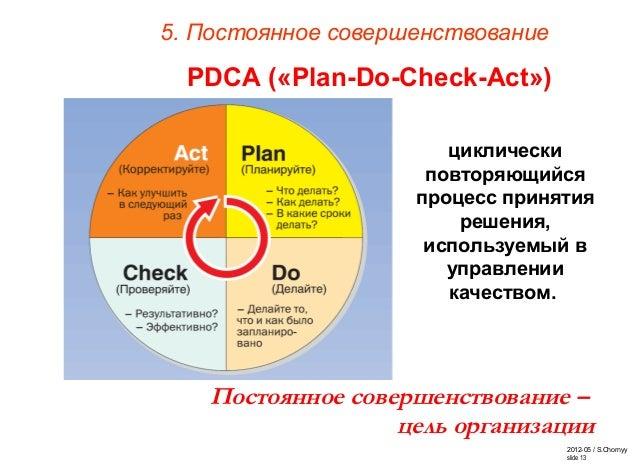 2012-05 / S.Chornyy slide 13 5. Постоянное совершенствование Постоянное совершенствование – цель организации циклически по...