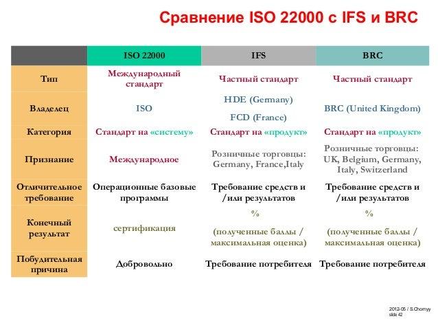2012-05 / S.Chornyy slide 42 Сравнение ISO 22000 с IFS и BRC ISO 22000 IFS BRC Тип Международный стандарт Частный стандарт...