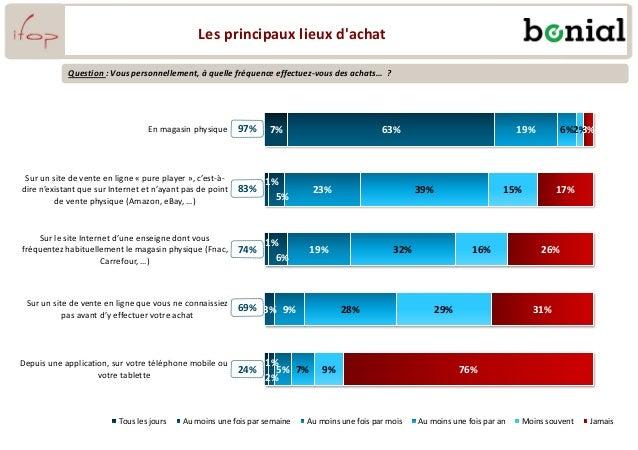 7% 1% 1% 1% 63% 5% 6% 3% 2% 19% 23% 19% 9% 5% 6% 39% 32% 28% 7% 2% 15% 16% 29% 9% 3% 17% 26% 31% 76% En magasin physique S...