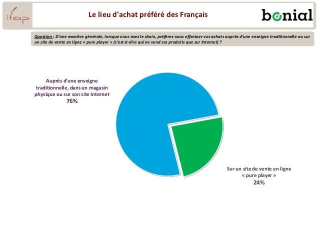 Le lieu d'achat préféré des Français Question : D'une manière générale, lorsque vous avez le choix, préférez-vous effectue...