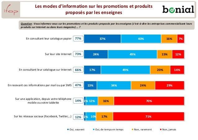 37% 24% 17% 13% 2% 2% 40% 49% 49% 34% 12% 10% 16% 15% 20% 24% 16% 17% 7% 12% 14% 29% 70% 71% En consultant leur catalogue ...