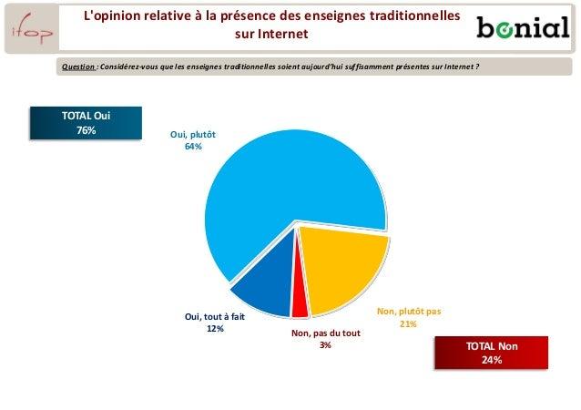 TOTAL Oui 76% TOTAL Non 24% Oui, tout à fait 12% Oui, plutôt 64% Non, plutôt pas 21% Non, pas du tout 3% L'opinion relativ...