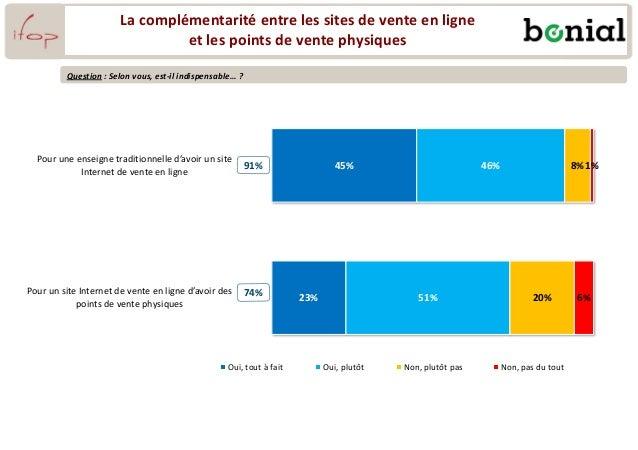 La complémentarité entre les sites de vente en ligne et les points de vente physiques 45% 23% 46% 51% 8% 20% 1% 6% Pour un...