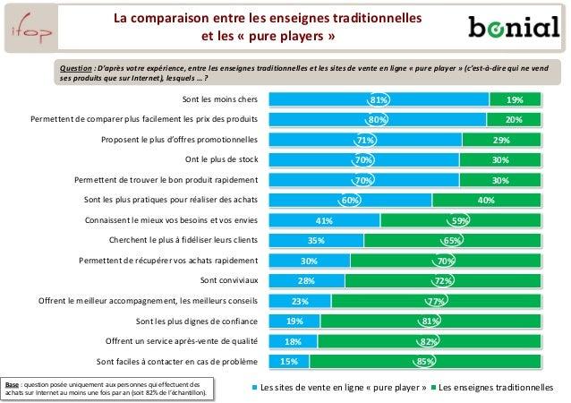 La comparaison entre les enseignes traditionnelles et les « pure players » 81% 80% 71% 70% 70% 60% 41% 35% 30% 28% 23% 19%...