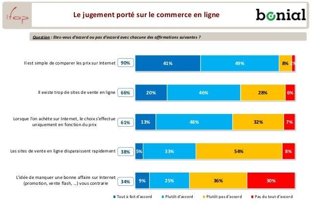 Le jugement porté sur le commerce en ligne 41% 20% 13% 5% 9% 49% 46% 48% 33% 25% 8% 28% 32% 54% 36% 2% 6% 7% 8% 30% Il est...