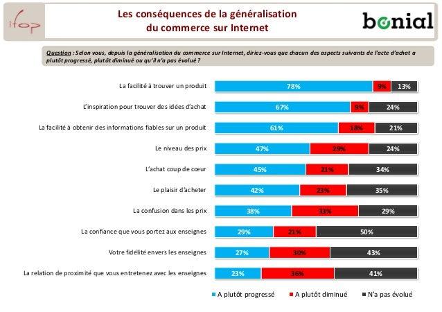 Les conséquences de la généralisation du commerce sur Internet 78% 67% 61% 47% 45% 42% 38% 29% 27% 23% 9% 9% 18% 29% 21% 2...