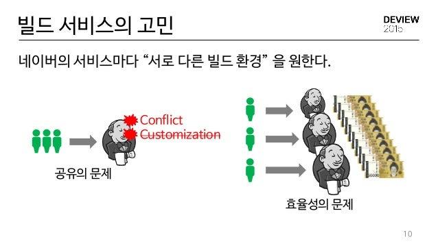 """빌드 서비스의 고민 10 Conflict 공유의 문제 효율성의 문제 네이버의 서비스마다 """"서로 다른 빌드 환경"""" 을 원한다. Customization"""